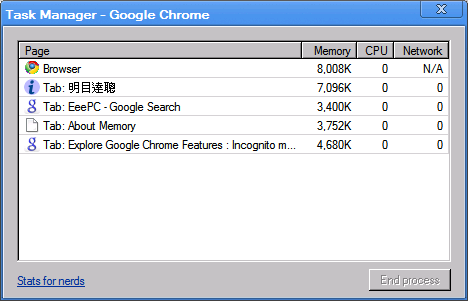 Task manager of Google Chrome